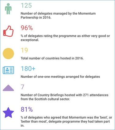 Momentum 2016 results
